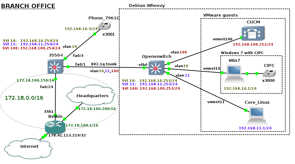 Branch_Network_Topology