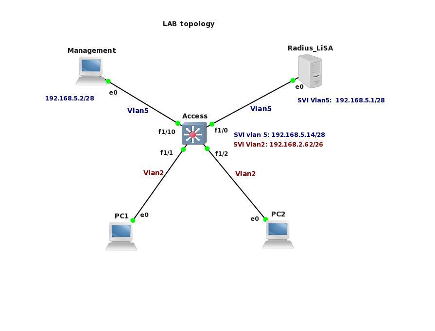 Cisco iou L2 L3 collection